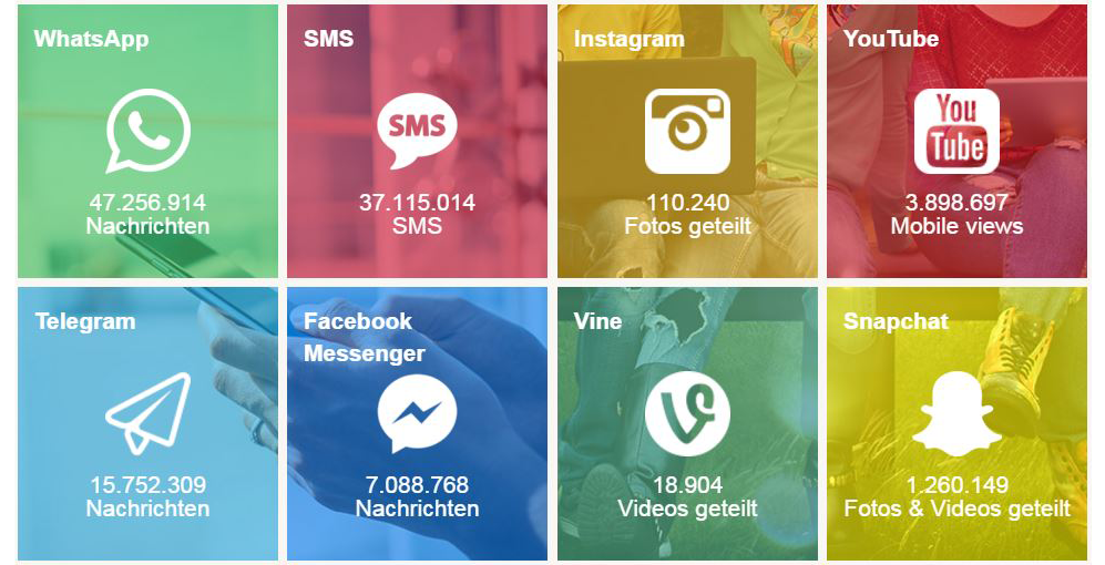 Partnersuche handy app
