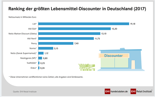 ranking lebensmittel discounter (c) EHI Retail Institute