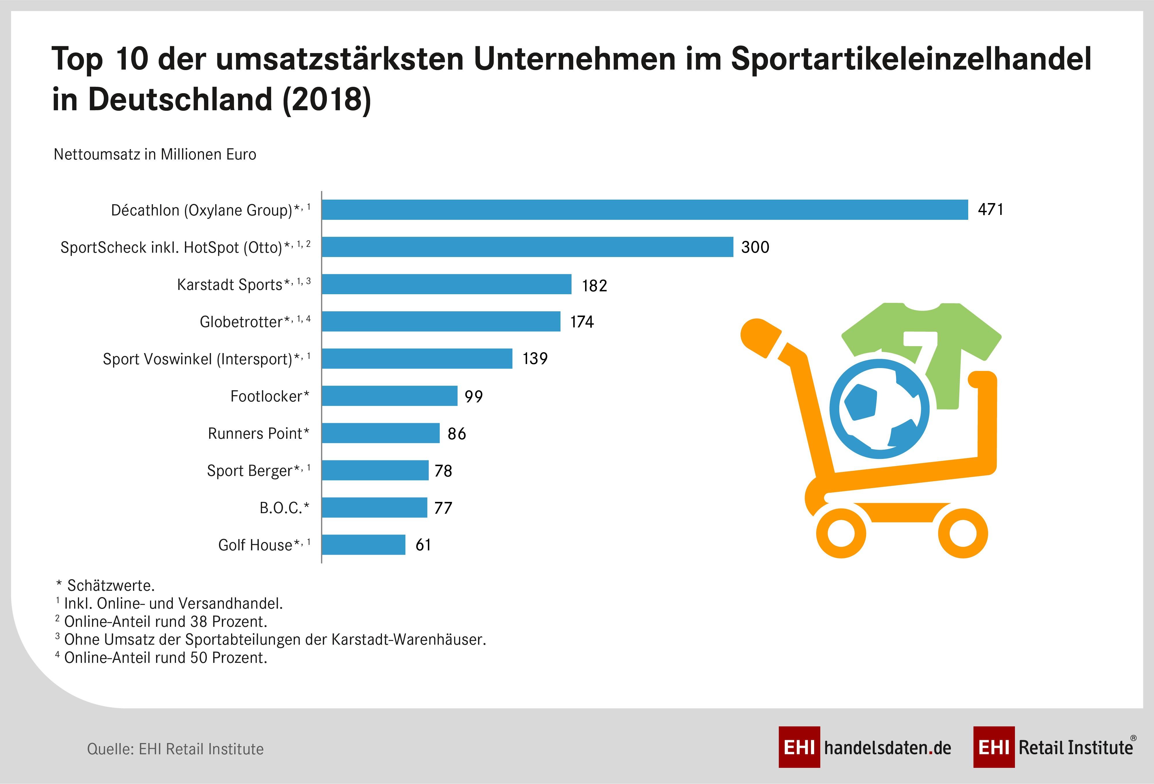 separation shoes 413d9 fe616 Ranking der Sportartikeleinzelhändler: Die Top 10 ...