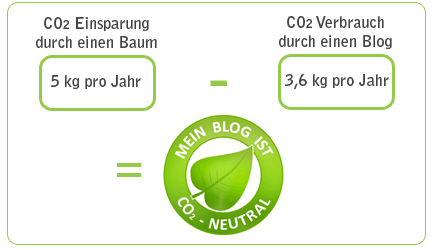Co2-neutral-berechnung1 in Mein Blog ist CO2-neutral